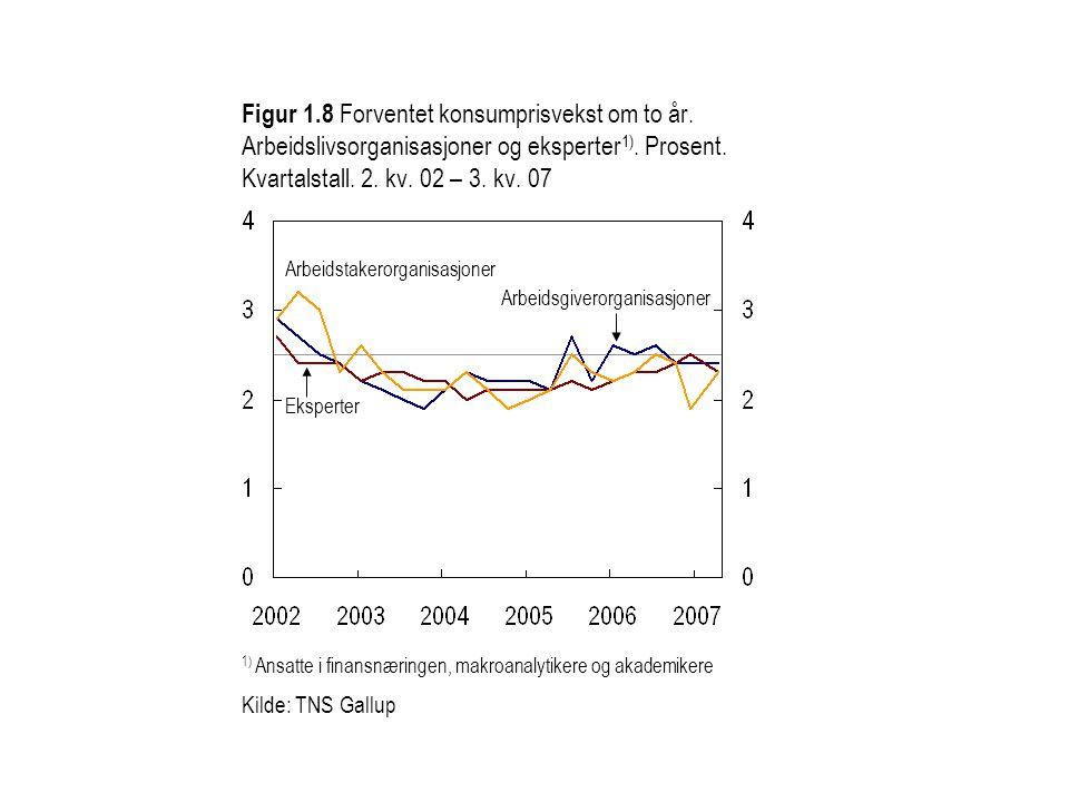 Figur 1.8 Forventet konsumprisvekst om to år. Arbeidslivsorganisasjoner og eksperter 1).