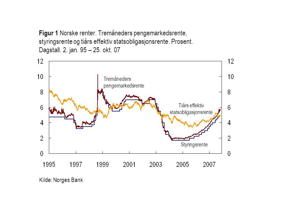 Kilde: Norges Bank Styringsrente Tremåneders pengemarkedsrente Figur 1 Norske renter.