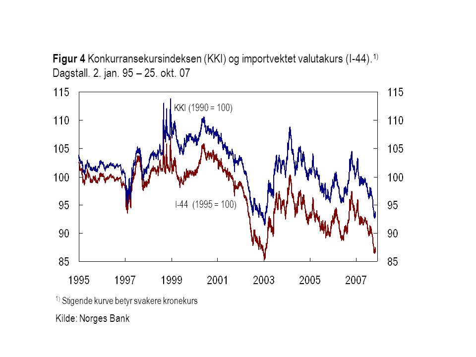I-44 (1995 = 100) KKI (1990 = 100) Figur 4 Konkurransekursindeksen (KKI) og importvektet valutakurs (I-44).