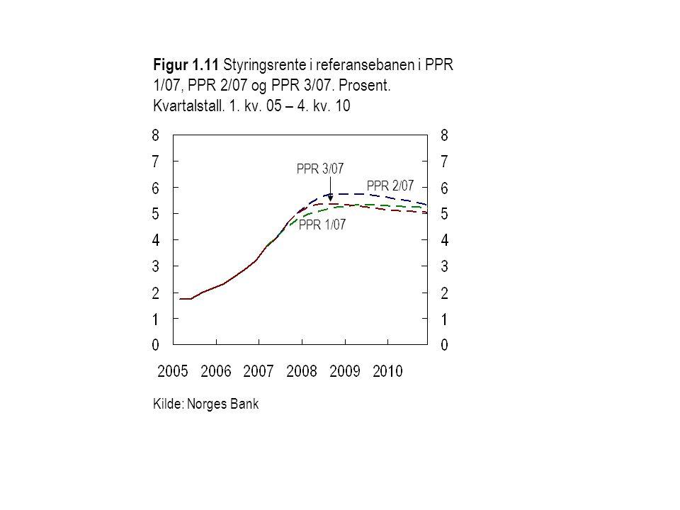 Figur 1.11 Styringsrente i referansebanen i PPR 1/07, PPR 2/07 og PPR 3/07.