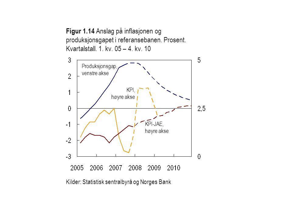 Figur 1.14 Anslag på inflasjonen og produksjonsgapet i referansebanen.