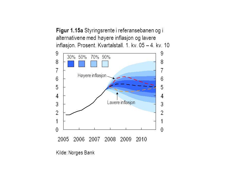 Figur 1.15a Styringsrente i referansebanen og i alternativene med høyere inflasjon og lavere inflasjon.