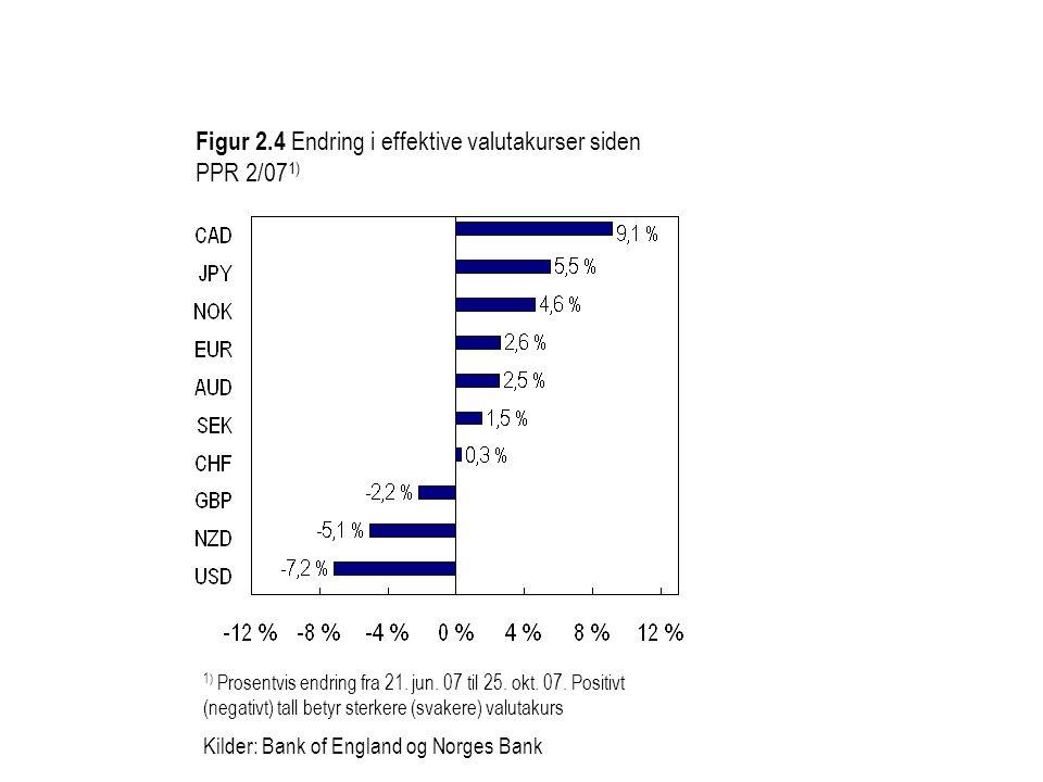 Figur 2.4 Endring i effektive valutakurser siden PPR 2/07 1) 1) Prosentvis endring fra 21.