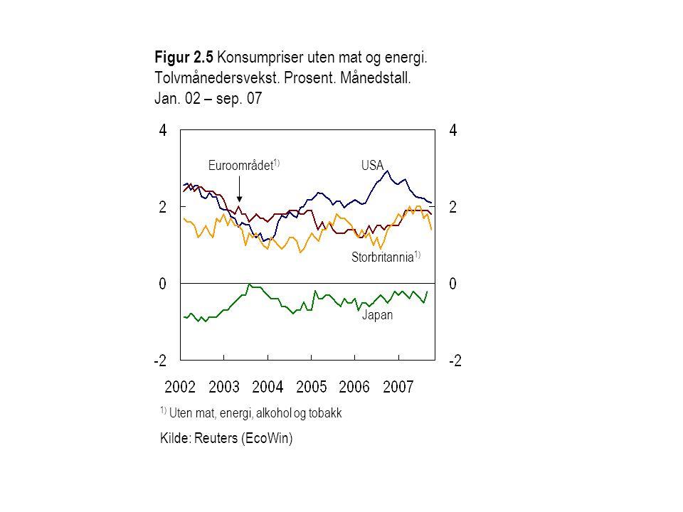 Figur 2.5 Konsumpriser uten mat og energi. Tolvmånedersvekst.