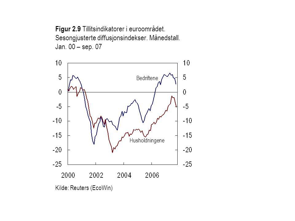 Figur 2.9 Tillitsindikatorer i euroområdet. Sesongjusterte diffusjonsindekser.