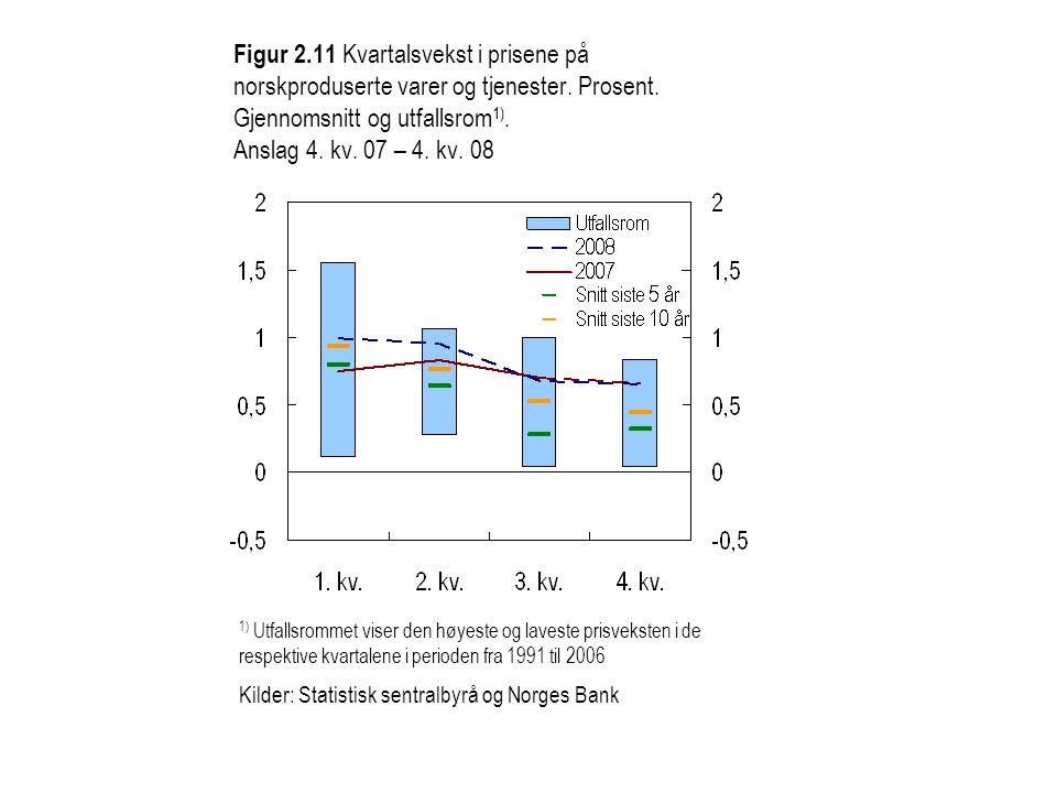 Figur 2.11 Kvartalsvekst i prisene på norskproduserte varer og tjenester.