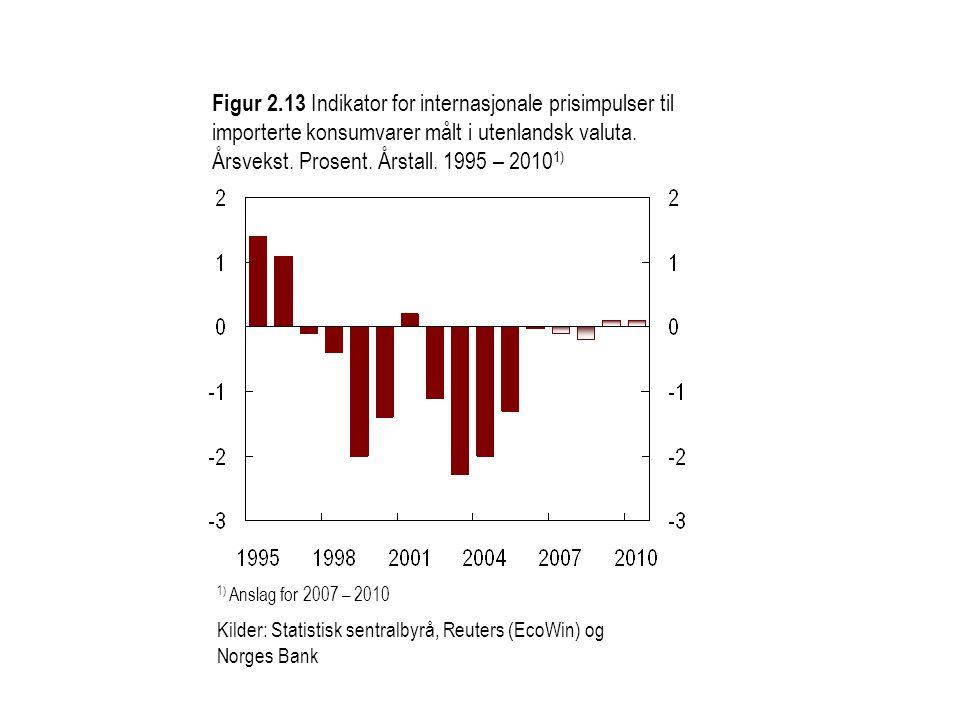 Figur 2.13 Indikator for internasjonale prisimpulser til importerte konsumvarer målt i utenlandsk valuta.