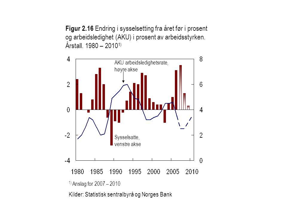 Figur 2.16 Endring i sysselsetting fra året før i prosent og arbeidsledighet (AKU) i prosent av arbeidsstyrken.