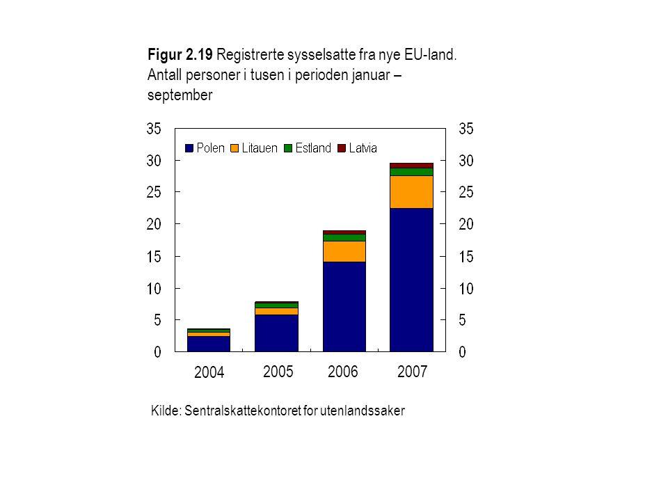 Figur 2.19 Registrerte sysselsatte fra nye EU-land.