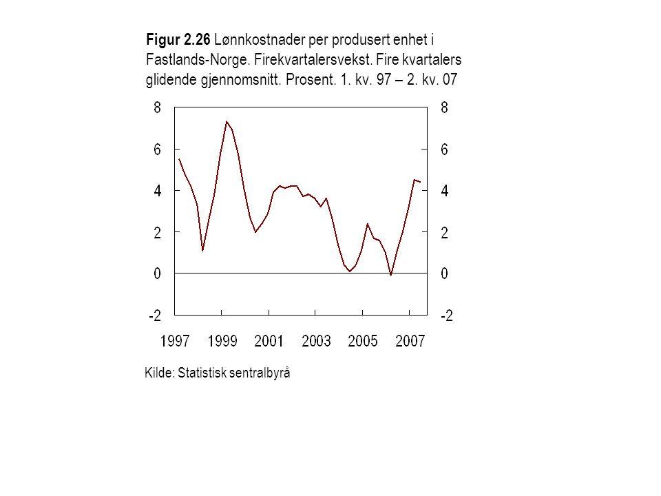 Figur 2.26 Lønnkostnader per produsert enhet i Fastlands-Norge.