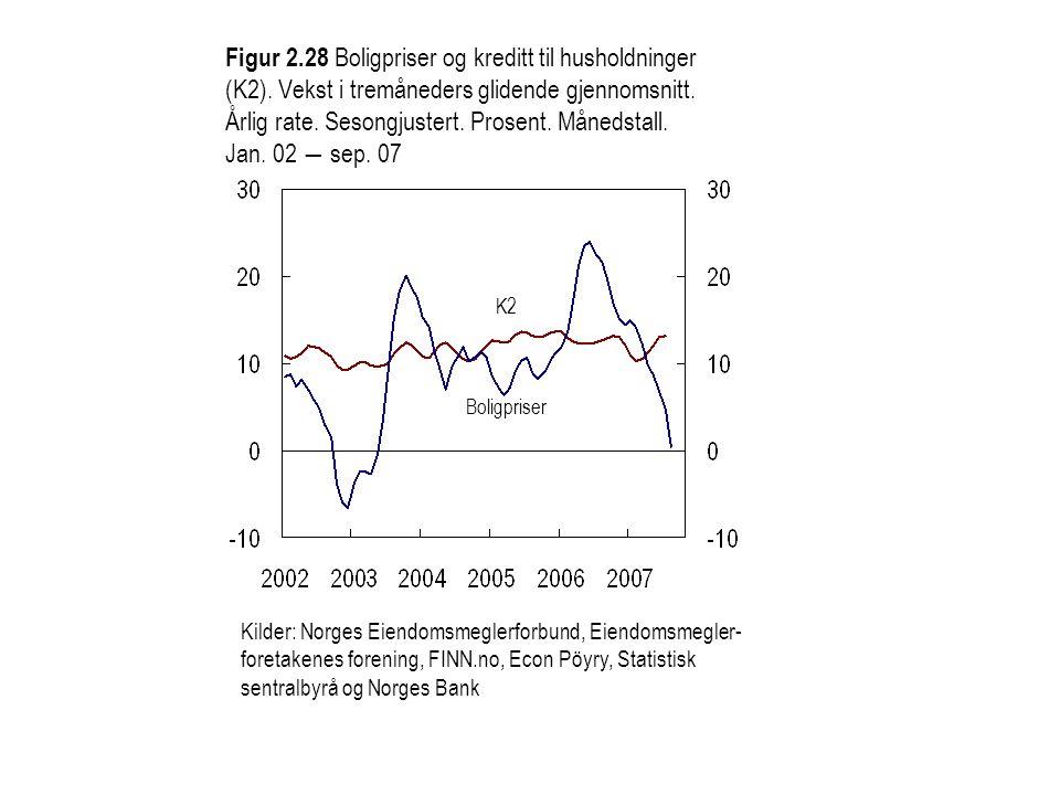 Kilder: Norges Eiendomsmeglerforbund, Eiendomsmegler- foretakenes forening, FINN.no, Econ Pöyry, Statistisk sentralbyrå og Norges Bank Figur 2.28 Boligpriser og kreditt til husholdninger (K2).