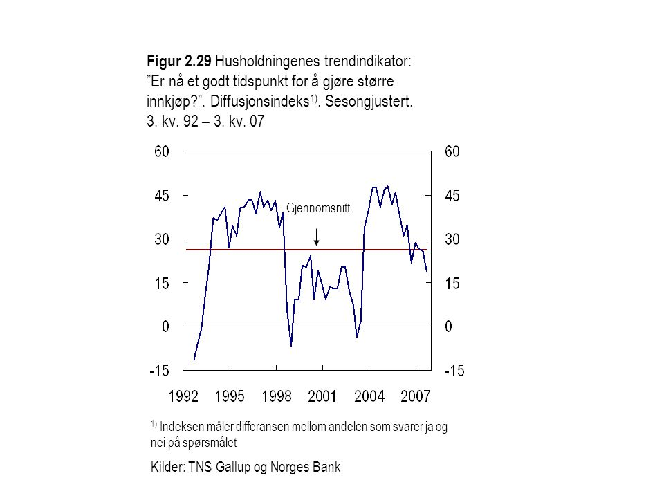 Figur 2.29 Husholdningenes trendindikator: Er nå et godt tidspunkt for å gjøre større innkjøp .