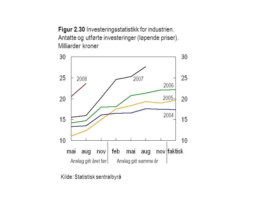 Kilde: Statistisk sentralbyrå Figur 2.30 Investeringsstatistikk for industrien.