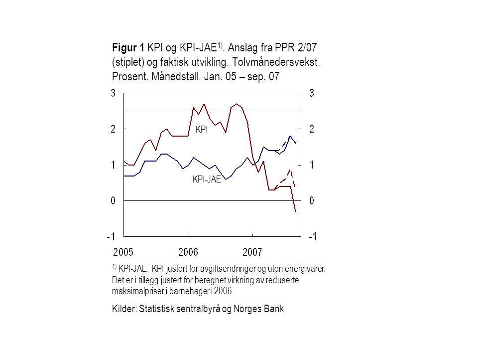 Figur 1 KPI og KPI-JAE 1). Anslag fra PPR 2/07 (stiplet) og faktisk utvikling.