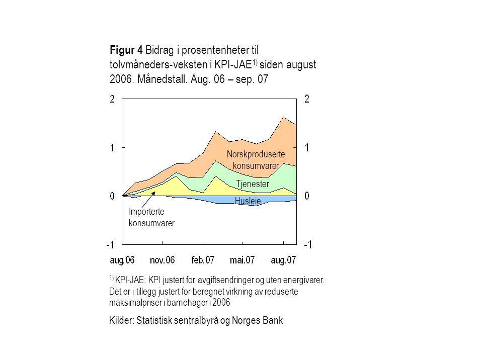 Figur 4 Bidrag i prosentenheter til tolvmåneders-veksten i KPI-JAE 1) siden august 2006.