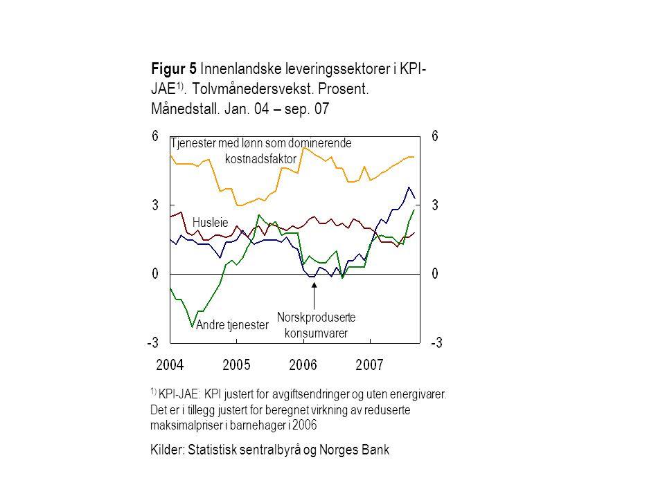 Figur 5 Innenlandske leveringssektorer i KPI- JAE 1).