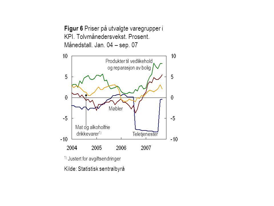 Figur 6 Priser på utvalgte varegrupper i KPI. Tolvmånedersvekst.