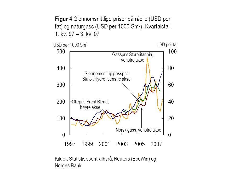 Figur 4 Gjennomsnittlige priser på råolje (USD per fat) og naturgass (USD per 1000 Sm 3 ).