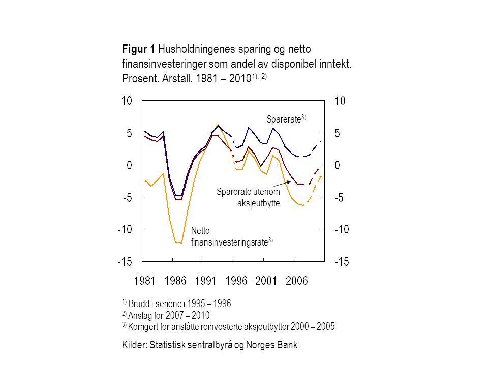 Figur 1 Husholdningenes sparing og netto finansinvesteringer som andel av disponibel inntekt.