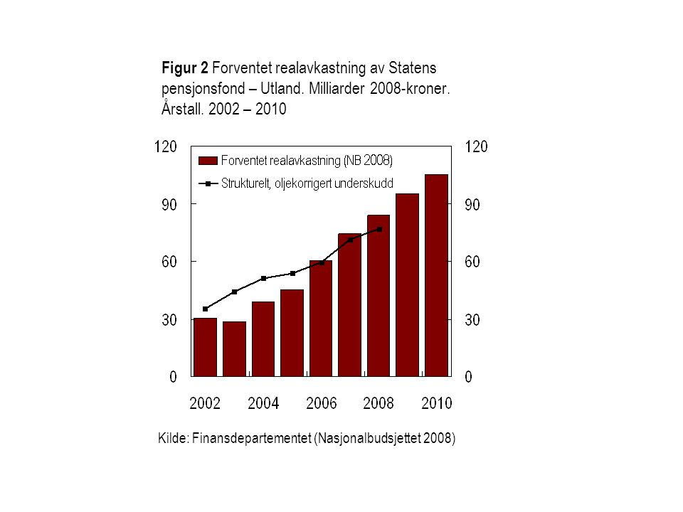 Figur 2 Forventet realavkastning av Statens pensjonsfond – Utland.