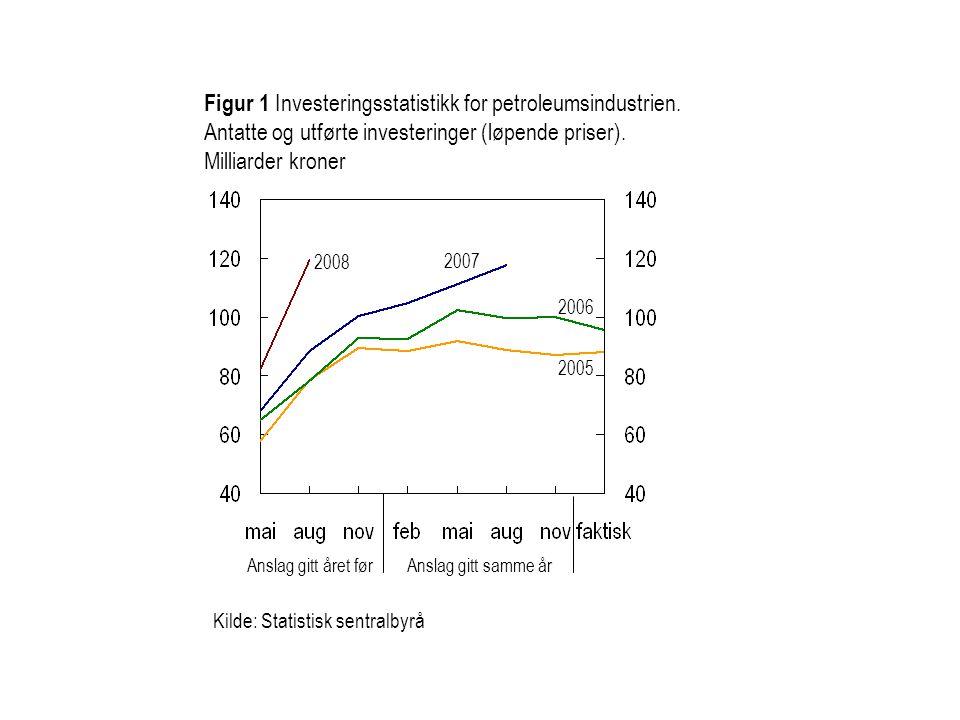 Kilde: Statistisk sentralbyrå Figur 1 Investeringsstatistikk for petroleumsindustrien.