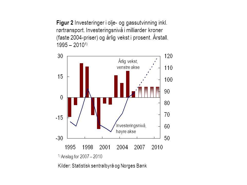 Figur 2 Investeringer i olje- og gassutvinning inkl.