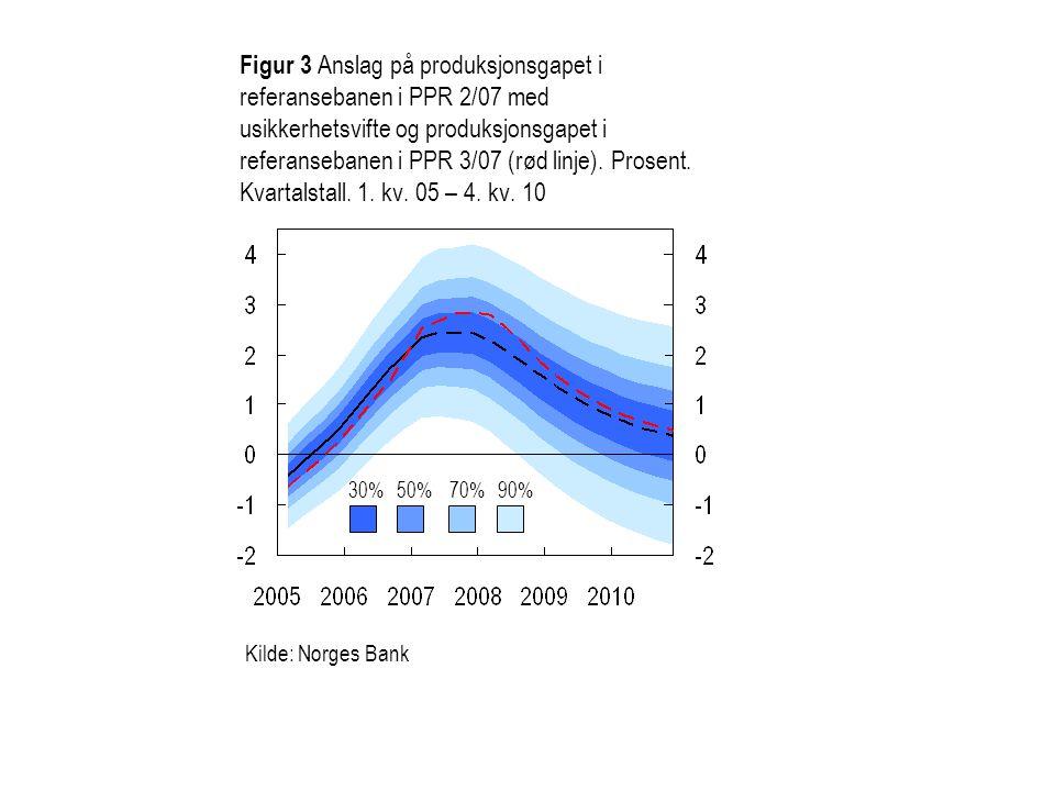 Figur 3 Anslag på produksjonsgapet i referansebanen i PPR 2/07 med usikkerhetsvifte og produksjonsgapet i referansebanen i PPR 3/07 (rød linje).