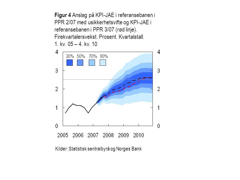 Figur 4 Anslag på KPI-JAE i referansebanen i PPR 2/07 med usikkerhetsvifte og KPI-JAE i referansebanen i PPR 3/07 (rød linje).