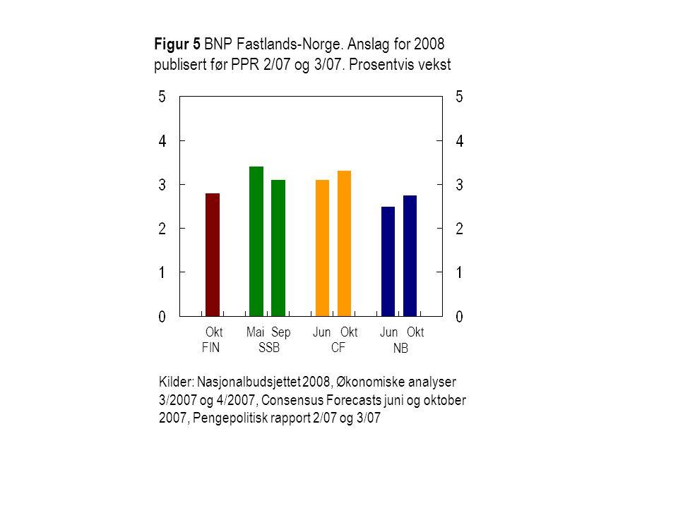 Figur 5 BNP Fastlands-Norge. Anslag for 2008 publisert før PPR 2/07 og 3/07.