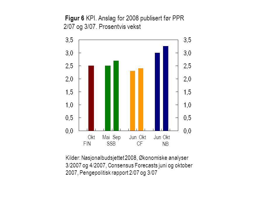 Figur 6 KPI. Anslag for 2008 publisert før PPR 2/07 og 3/07.