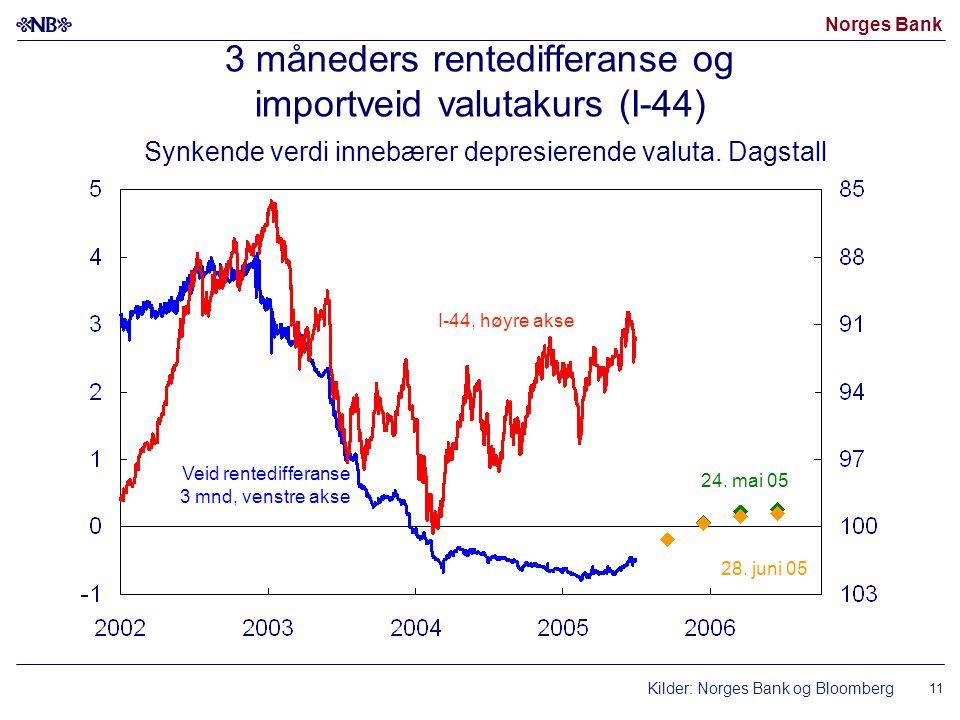 Norges Bank 11 3 måneders rentedifferanse og importveid valutakurs (I-44) Synkende verdi innebærer depresierende valuta.