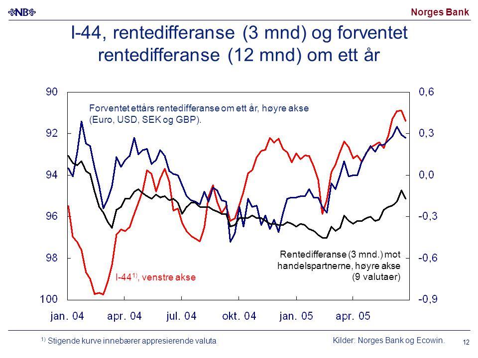 Norges Bank 12 Kilder: Norges Bank og Ecowin. I-44, rentedifferanse (3 mnd) og forventet rentedifferanse (12 mnd) om ett år I-44 1), venstre akse Forv