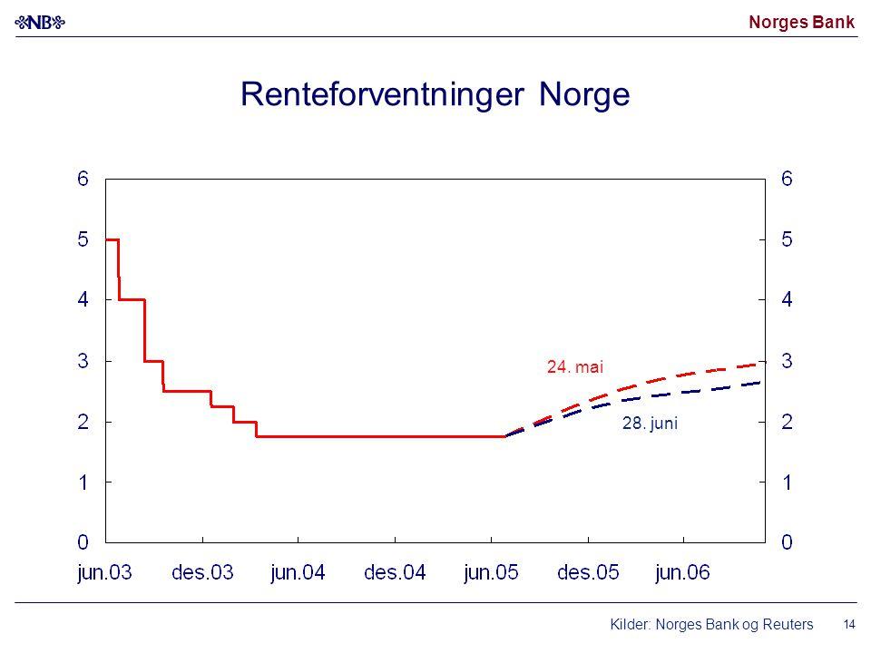 Norges Bank 14 Renteforventninger Norge Kilder: Norges Bank og Reuters 24. mai 28. juni