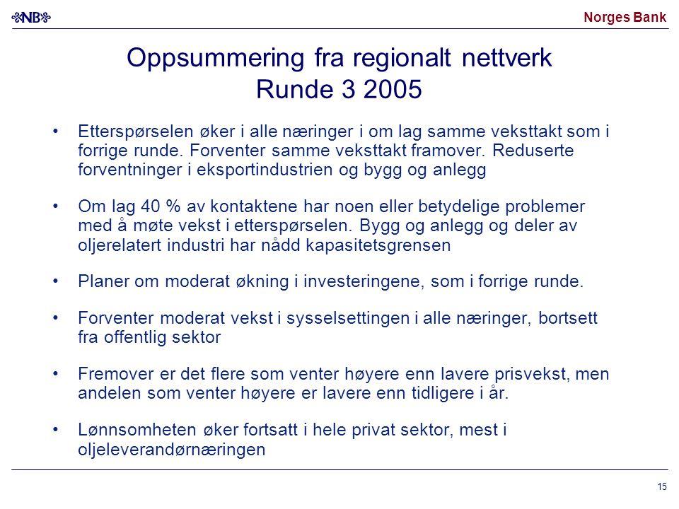 Norges Bank 15 Oppsummering fra regionalt nettverk Runde 3 2005 Etterspørselen øker i alle næringer i om lag samme veksttakt som i forrige runde.