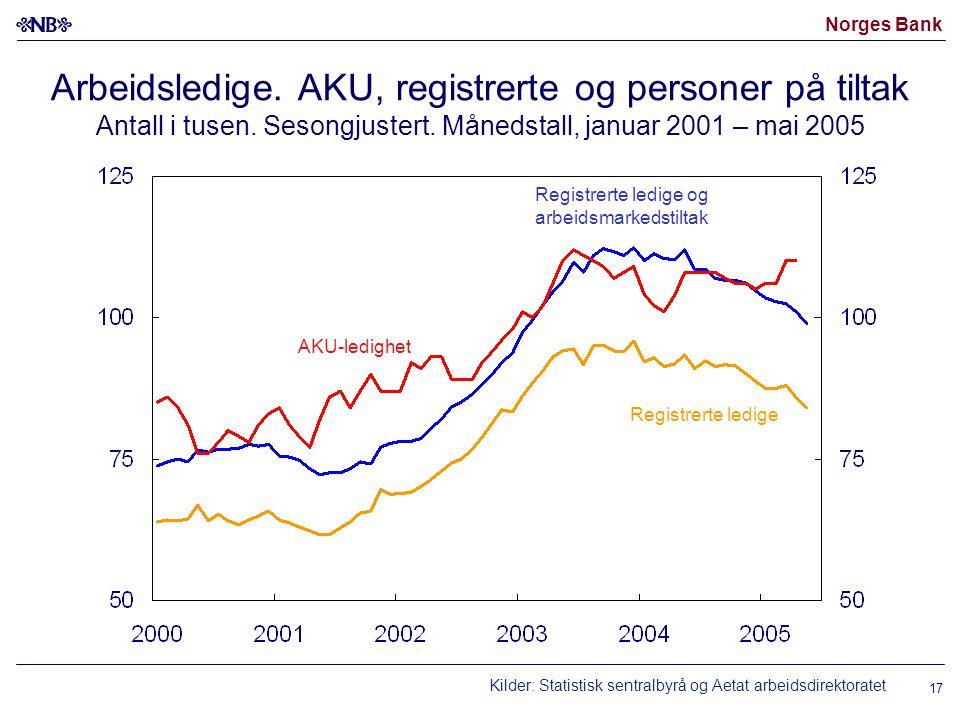 Norges Bank 17 Arbeidsledige. AKU, registrerte og personer på tiltak Antall i tusen. Sesongjustert. Månedstall, januar 2001 – mai 2005 Kilder: Statist