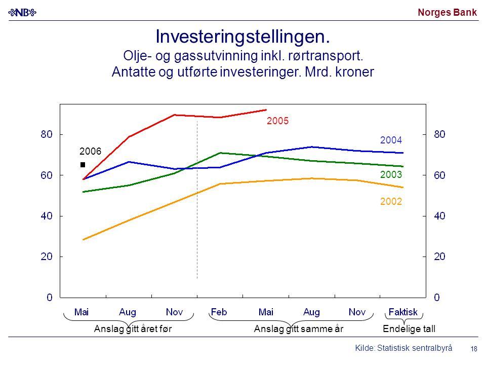 Norges Bank 18 Investeringstellingen. Olje- og gassutvinning inkl. rørtransport. Antatte og utførte investeringer. Mrd. kroner 2002 2003 2005 2004 Ans