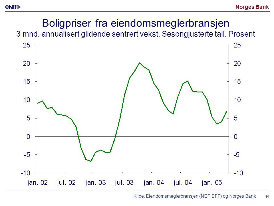 Norges Bank 19 Boligpriser fra eiendomsmeglerbransjen 3 mnd. annualisert glidende sentrert vekst. Sesongjusterte tall. Prosent Kilde: Eiendomsmeglerbr