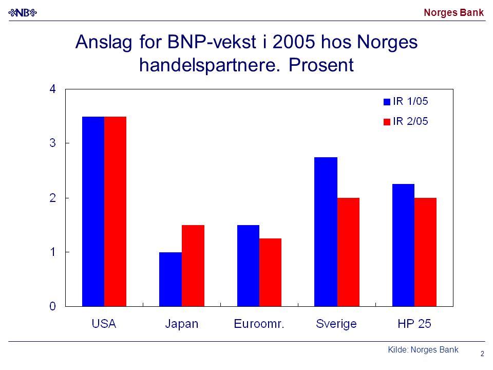Norges Bank 2 Anslag for BNP-vekst i 2005 hos Norges handelspartnere. Prosent Kilde: Norges Bank