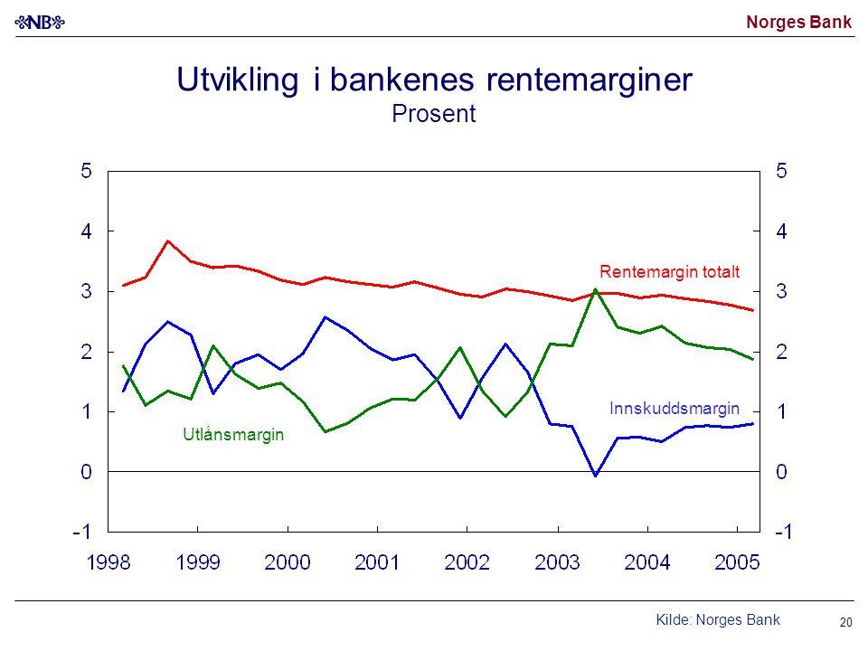 Norges Bank 20 Utvikling i bankenes rentemarginer Prosent Kilde: Norges Bank Rentemargin totalt Utlånsmargin Innskuddsmargin