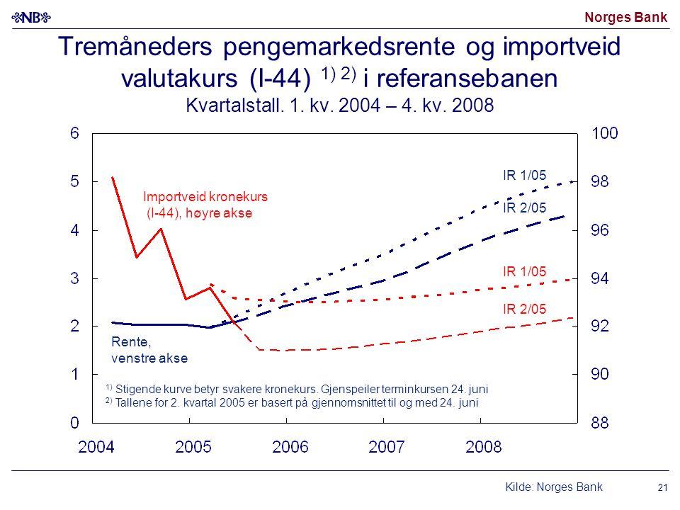 Norges Bank 21 Tremåneders pengemarkedsrente og importveid valutakurs (I-44) 1) 2) i referansebanen Kvartalstall.