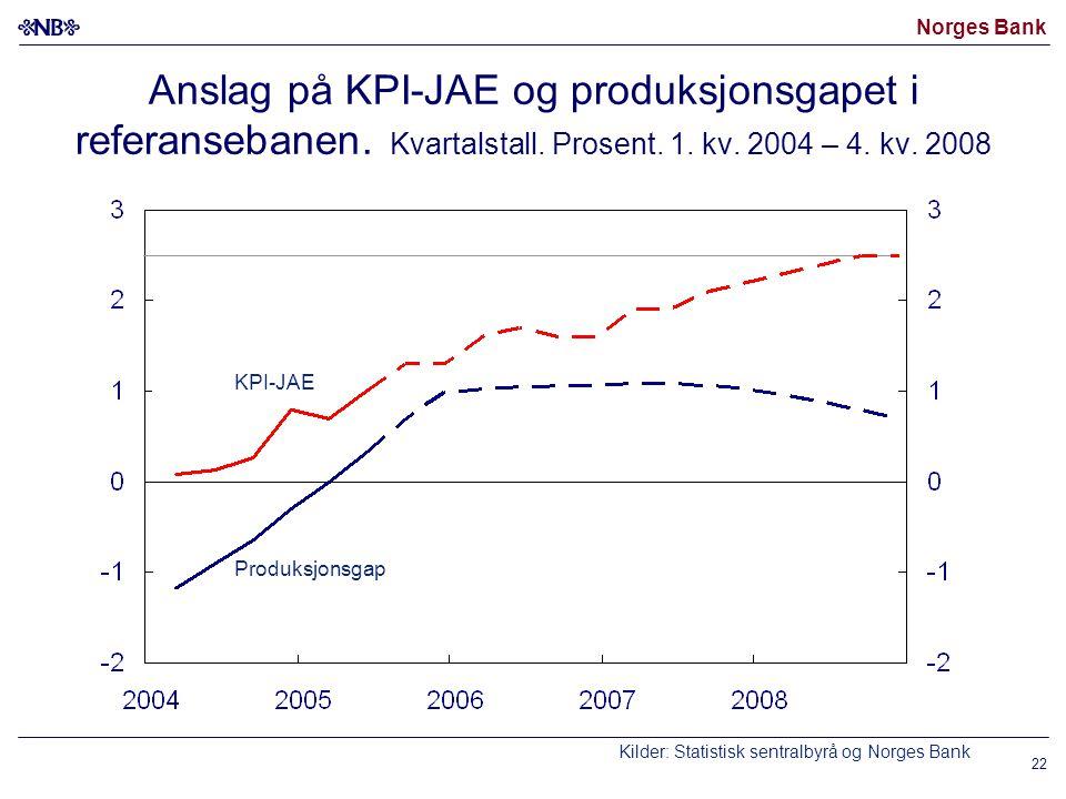 Norges Bank 22 Anslag på KPI-JAE og produksjonsgapet i referansebanen. Kvartalstall. Prosent. 1. kv. 2004 – 4. kv. 2008 Kilder: Statistisk sentralbyrå