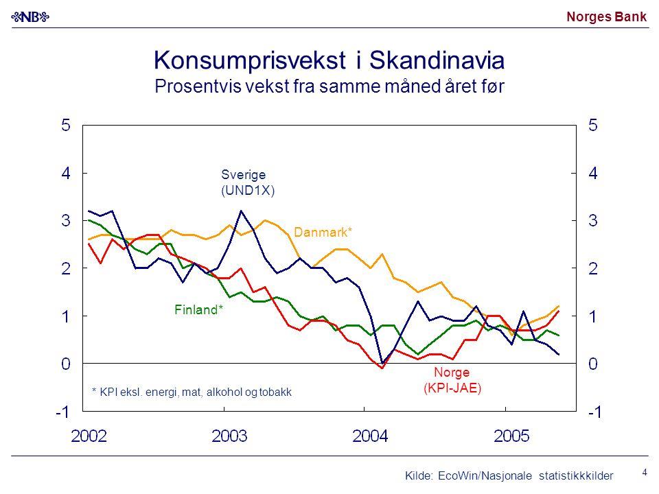 Norges Bank 4 Konsumprisvekst i Skandinavia Prosentvis vekst fra samme måned året før Kilde: EcoWin/Nasjonale statistikkkilder Norge (KPI-JAE) Sverige (UND1X) Danmark* * KPI eksl.