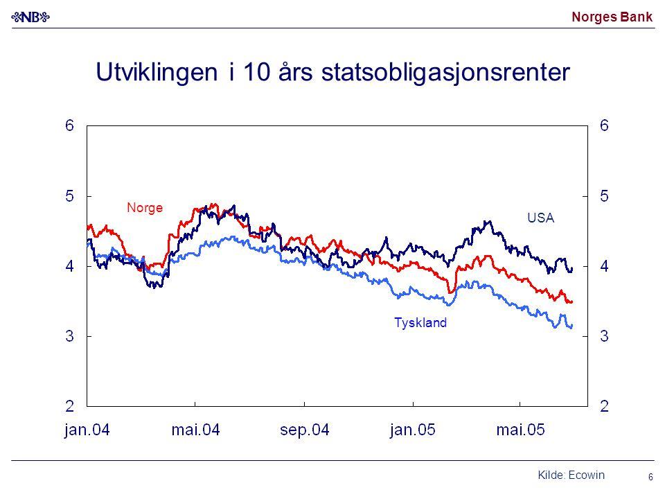 Norges Bank 6 Utviklingen i 10 års statsobligasjonsrenter Kilde: Ecowin Norge USA Tyskland