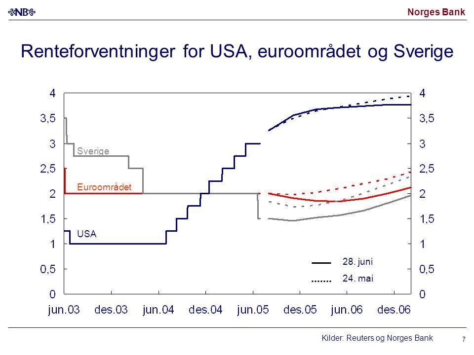 Norges Bank 7 Renteforventninger for USA, euroområdet og Sverige Kilder: Reuters og Norges Bank USA Euroområdet 28. juni 24. mai Sverige