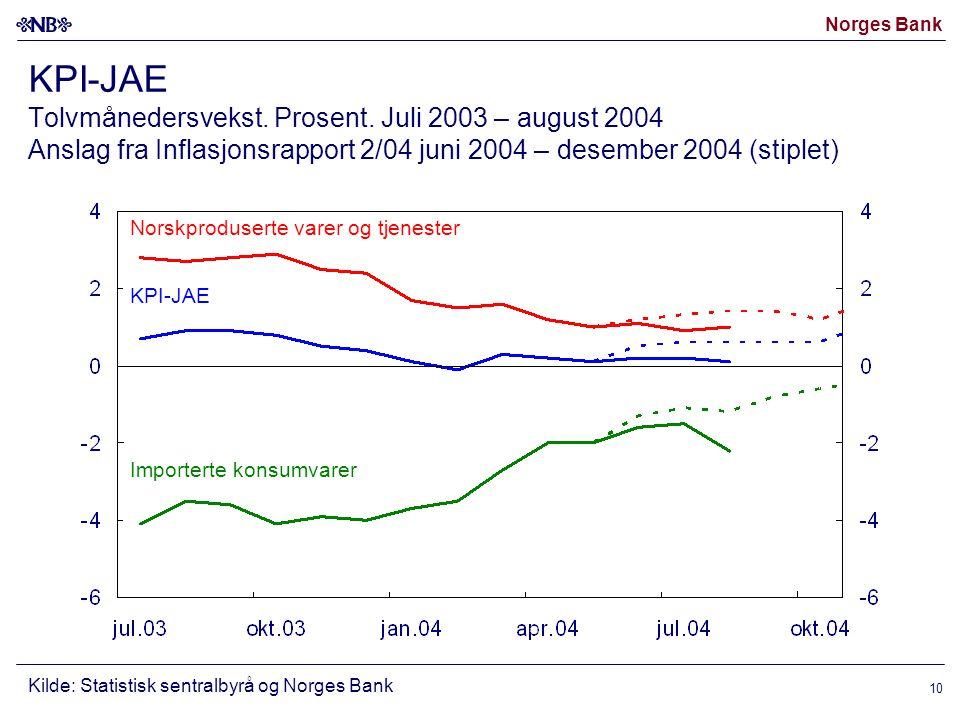 Norges Bank 10 KPI-JAE Tolvmånedersvekst. Prosent.