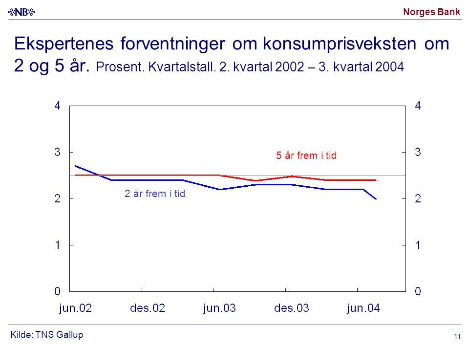 Norges Bank 11 Ekspertenes forventninger om konsumprisveksten om 2 og 5 år.