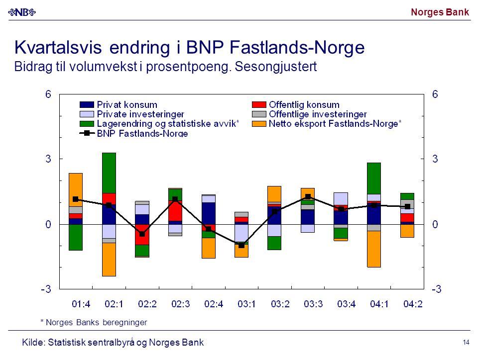 Norges Bank 14 Kvartalsvis endring i BNP Fastlands-Norge Bidrag til volumvekst i prosentpoeng.