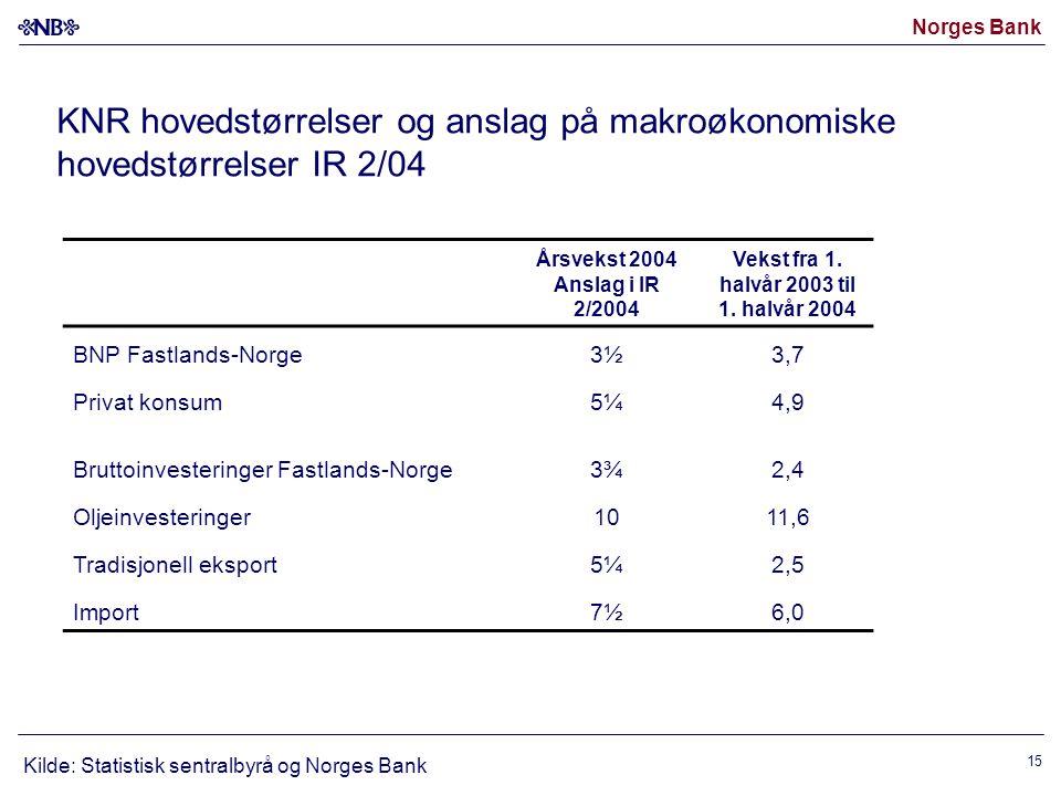 Norges Bank 15 KNR hovedstørrelser og anslag på makroøkonomiske hovedstørrelser IR 2/04 Kilde: Statistisk sentralbyrå og Norges Bank Årsvekst 2004 Anslag i IR 2/2004 Vekst fra 1.
