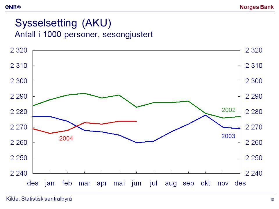 Norges Bank 18 Sysselsetting (AKU) Antall i 1000 personer, sesongjustert 2002 2003 Kilde: Statistisk sentralbyrå 2004
