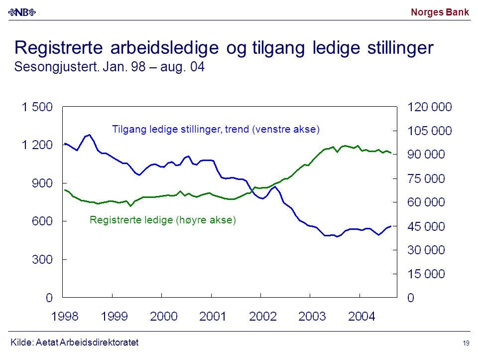 Norges Bank 19 Registrerte arbeidsledige og tilgang ledige stillinger Sesongjustert.